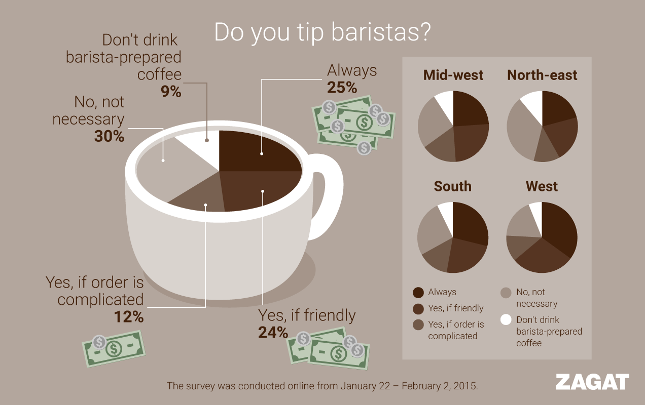 coffee infographic design