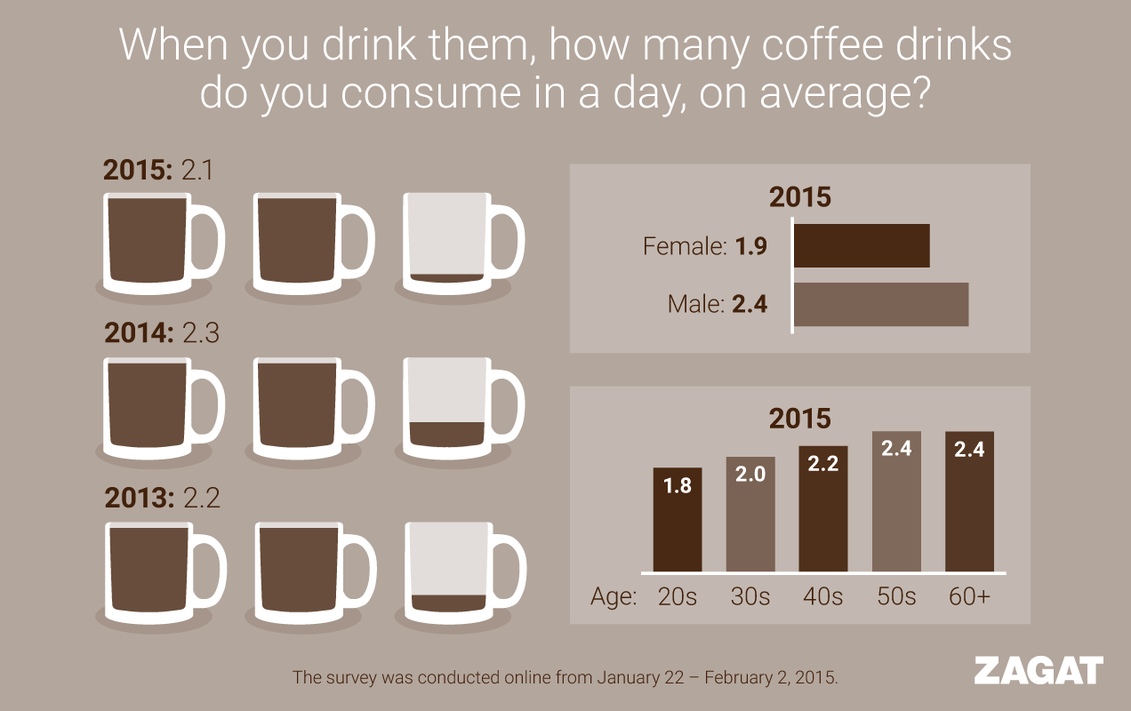 zagat coffee survey infographics  u00ab james protano