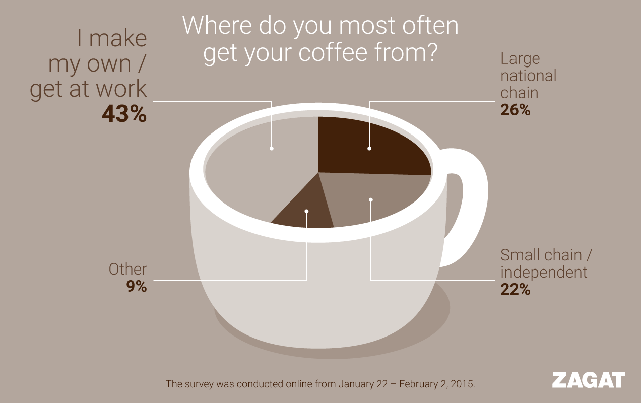 coffee food infographic design nyc