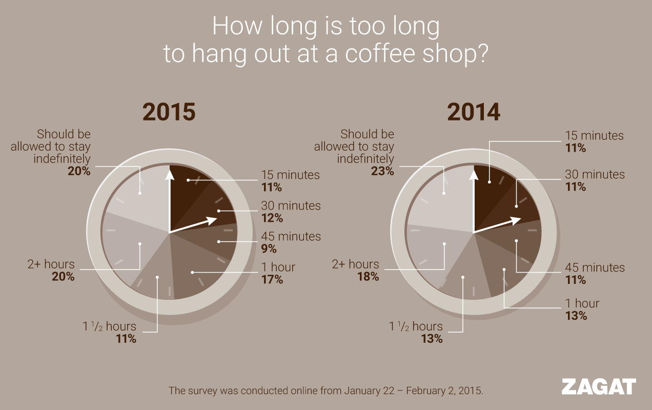 coffeeshop infographic design