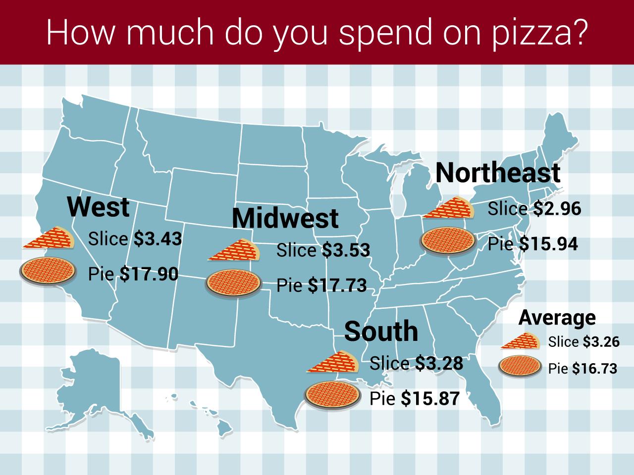 pizza infographic design