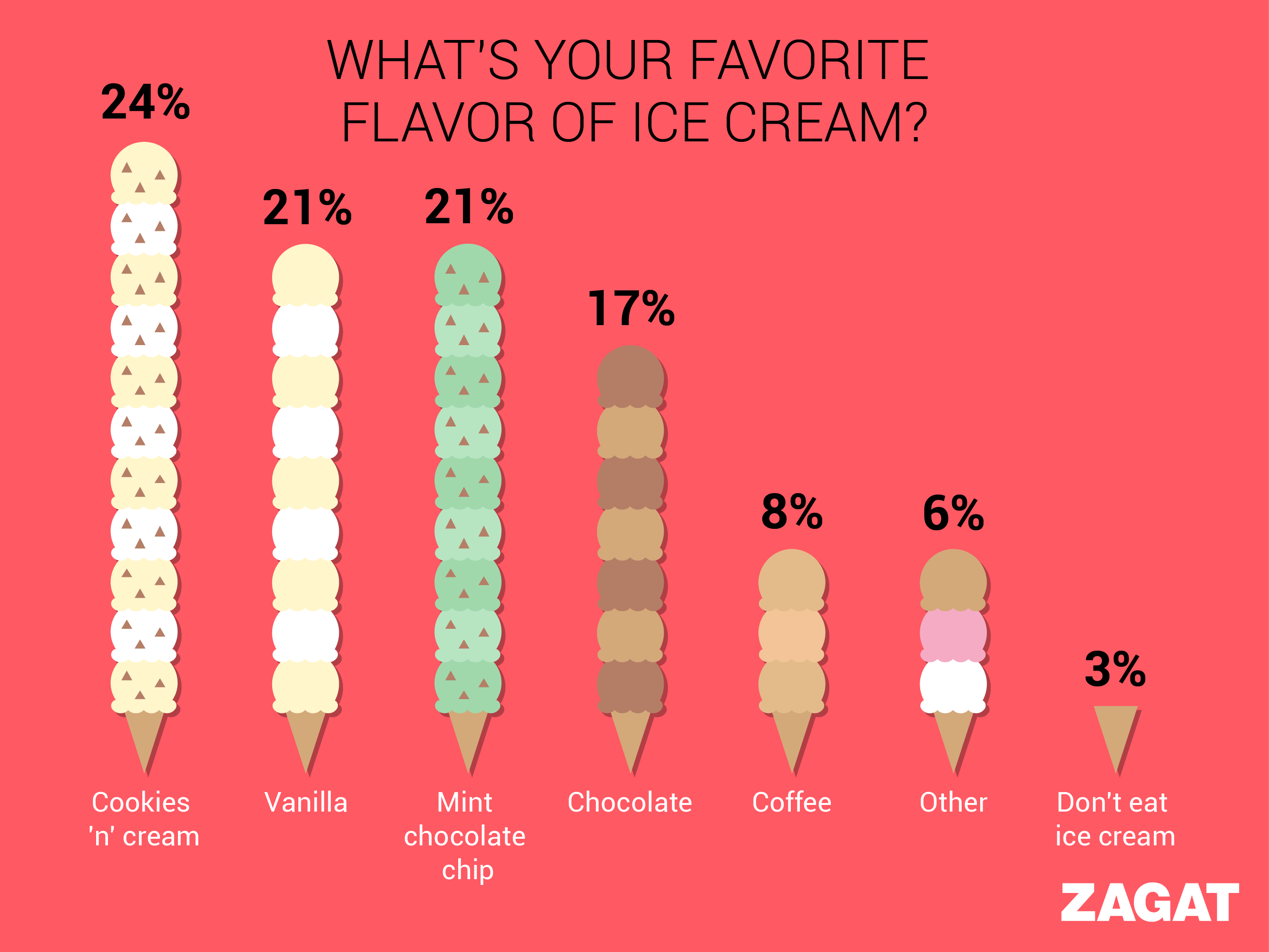 ice cream infographic design