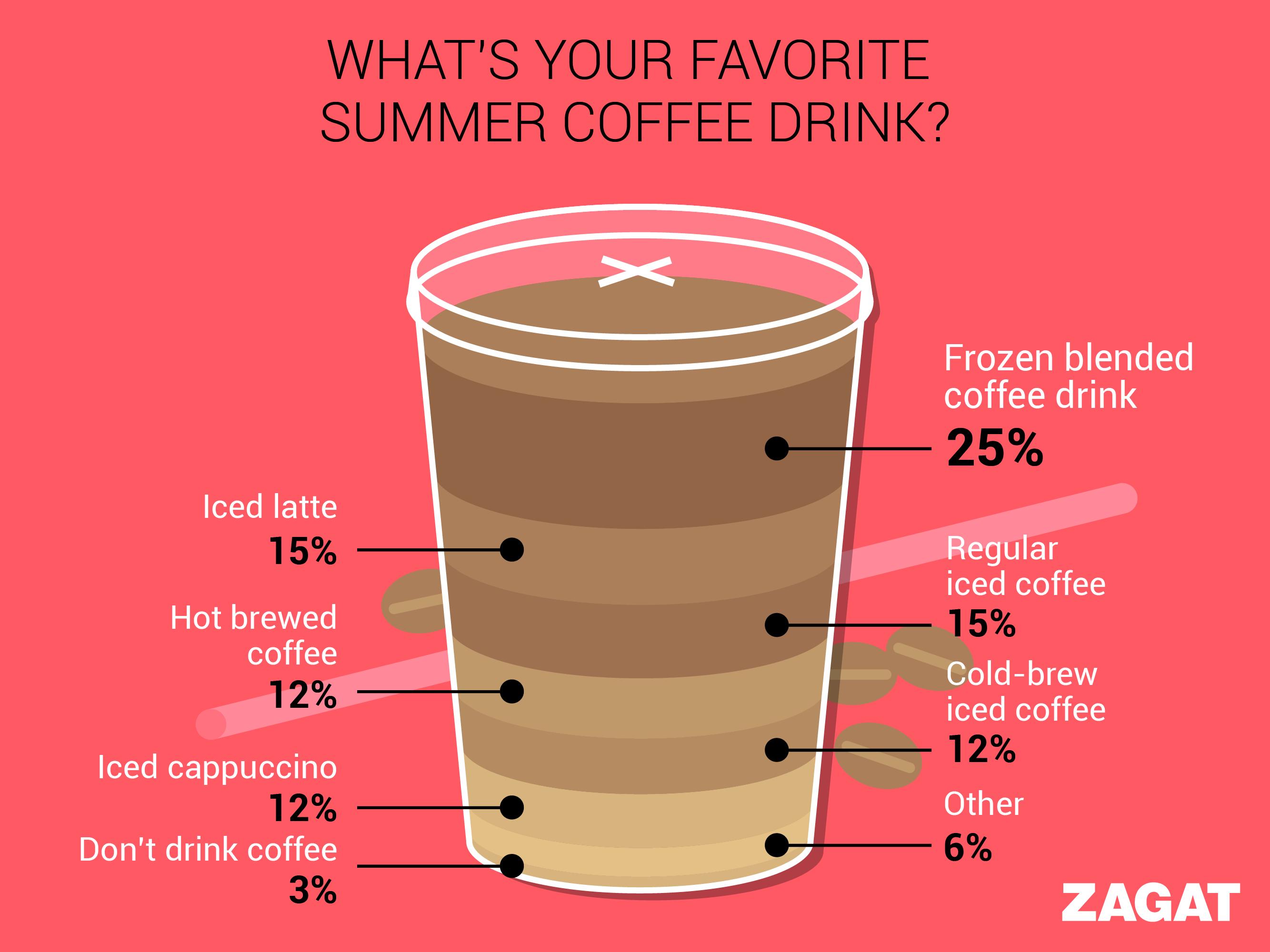 coffee infographic design