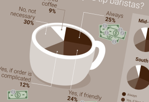 coffee infographic design nyc