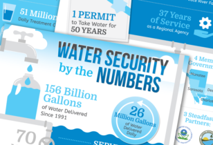 water infographic design nyc