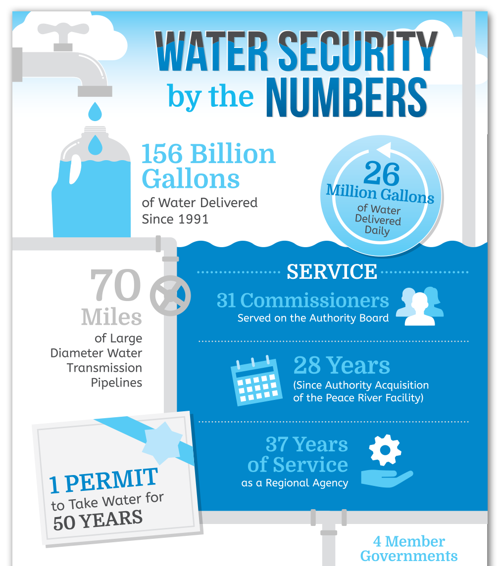 water conservation infographic design nyc